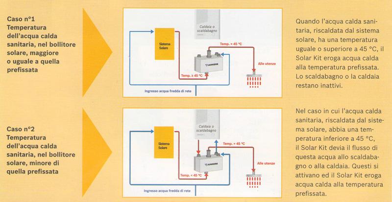 Pannello Solare Junker Bosch : Solar kit junkers bosch grassia srl